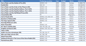 Table 1: Top 20 films in the EU by cinema admissions (excludes domestic ticket sales), 2005-12. (Source: LUMIERE)