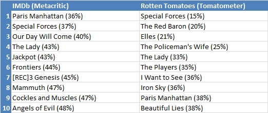 Bottom critically acclaimed films