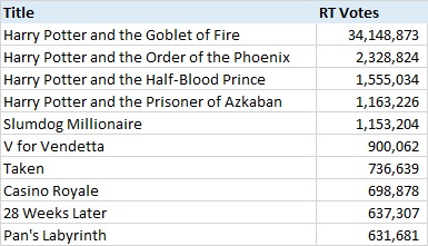Top 10 European films by Rotten Tomatoes User votes, 2004-14. Source: Rotten Tomatoes