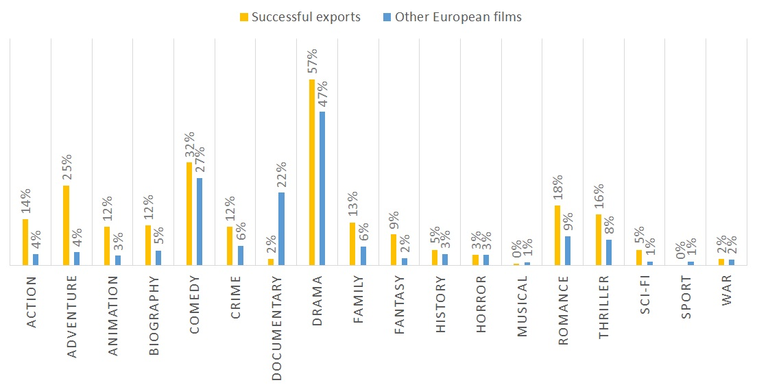 Successful European exports by genre