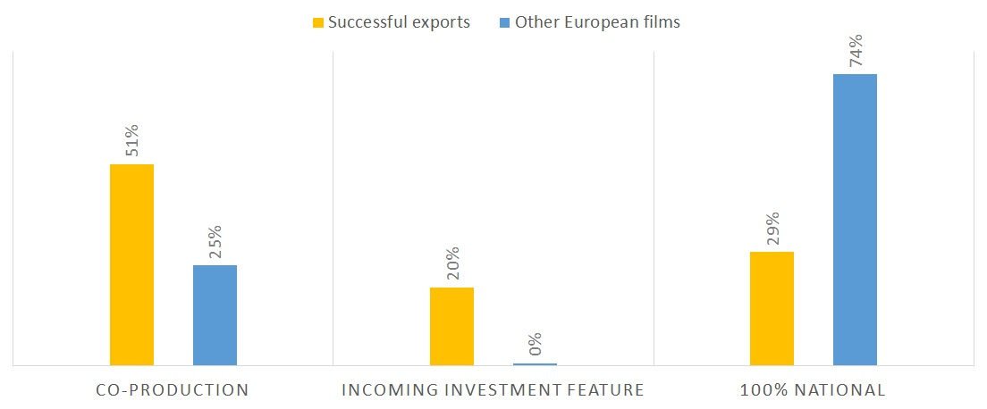 Successful European exports by production method