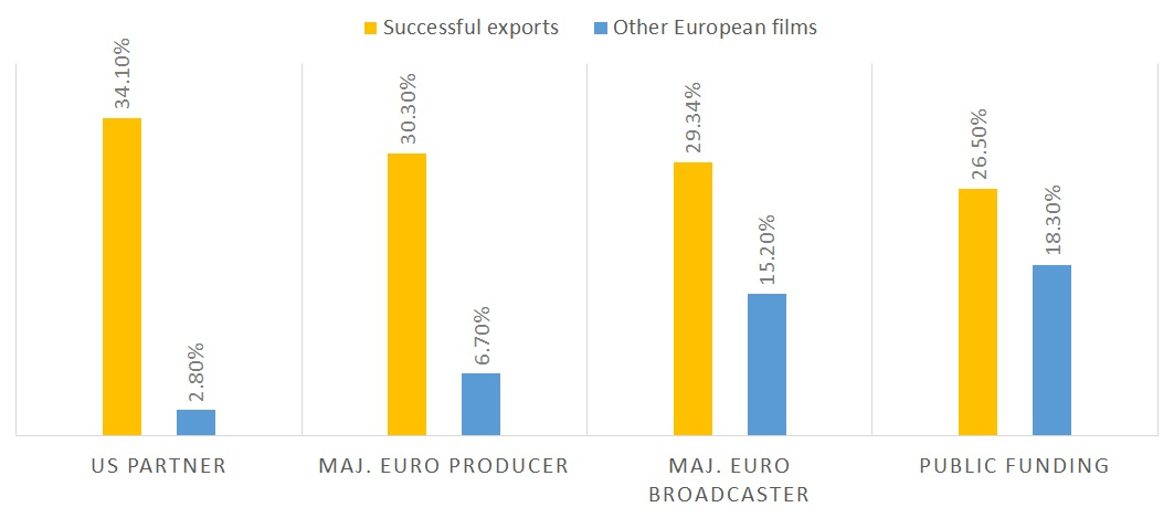 Successful European exports by source of funding
