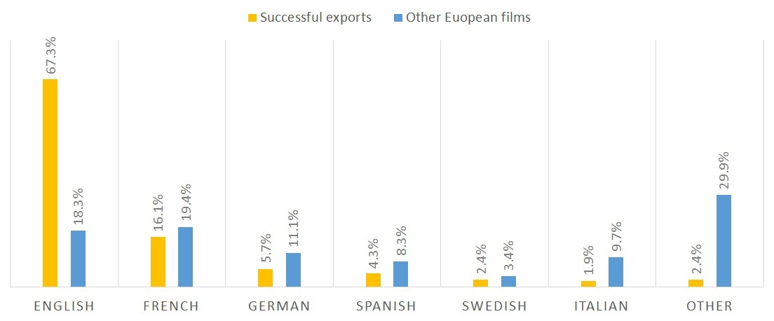 Successful European film exports by language