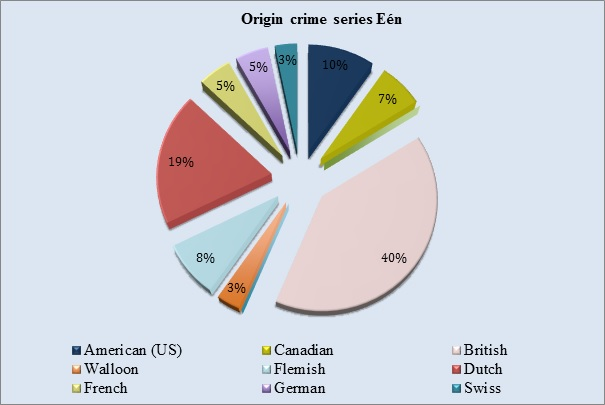 Figure 1: Original Crime series Eén