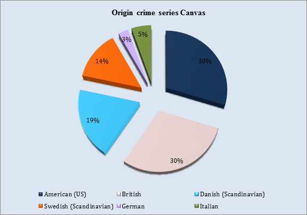 Figure 2: Original Crime Series Canvas