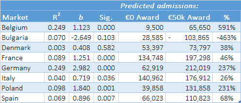 Table 1(MEDIA's impact on UK film admissions in EU8)