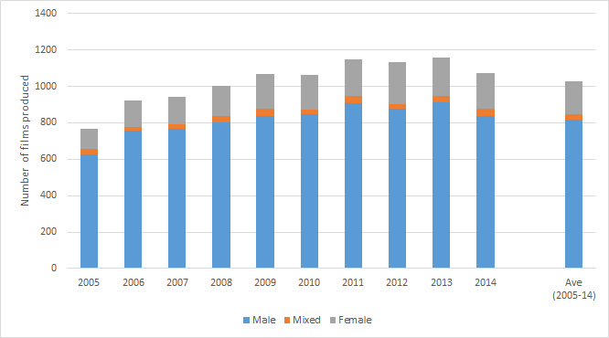 Fig.1. Number of films produced in Europe by gender. Sources: MeCETES / LUMIERE Pro World